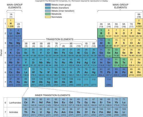 Module 4 inorganic compound formulas homework periodic table from siberberg text urtaz Image collections