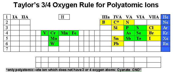 Module I Part E Polyatomic Ions Formulas Homework
