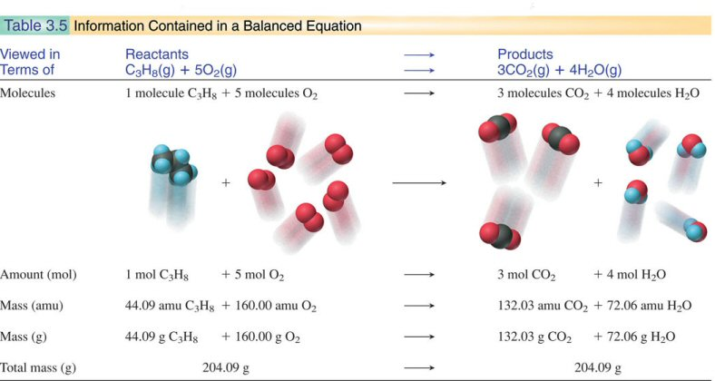 the balanced equation shows that two moles of silver nitrate react with one mole of copper essay Two carbon–oxygen–phosphorus  alcohols react with acyl chlorides and acid anhydrides to give  which involves changing one ester into another one,.